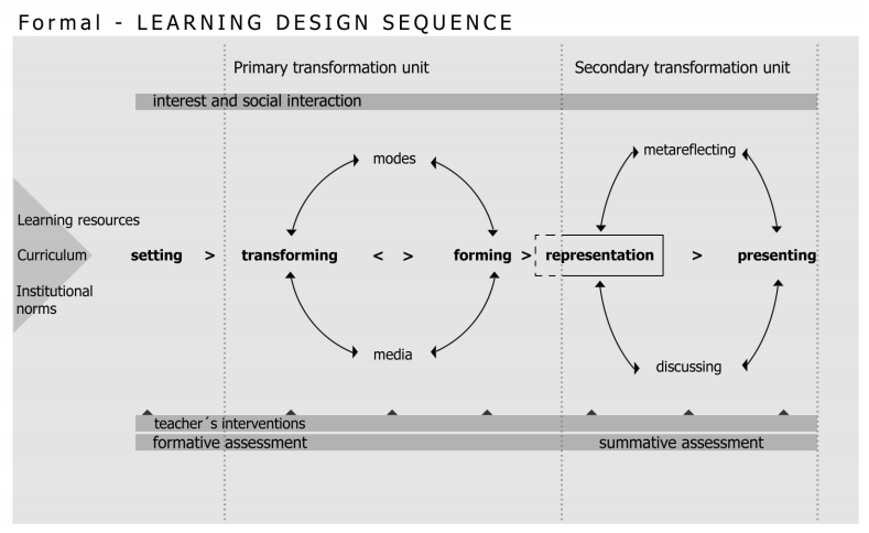 """Learning Design Sequences"". Sellander, 2008."